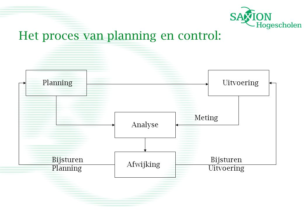 Het proces van planning en control: Planning Analyse Uitvoering Afwijking Bijsturen Uitvoering Bijsturen Planning Meting