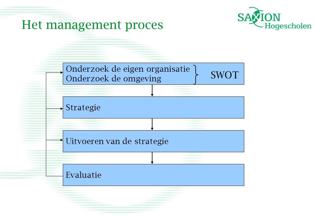 Het management proces Onderzoek de eigen organisatie Onderzoek de omgeving Strategie Uitvoeren van de strategie Evaluatie SWOT