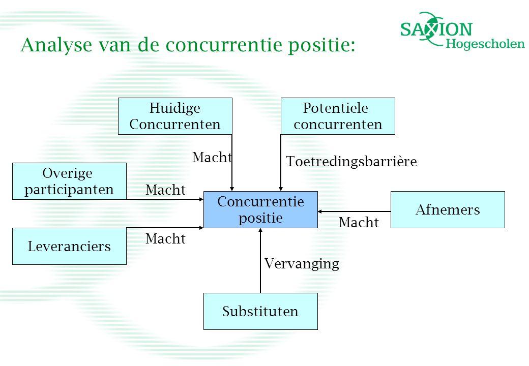 Analyse van de concurrentie positie: Huidige Concurrenten Substituten Afnemers Concurrentie positie Leveranciers Overige participanten Toetredingsbarr