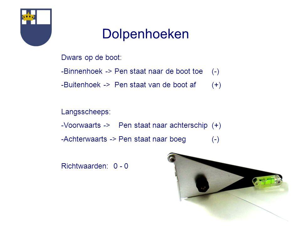 Dolpenhoeken Dwars op de boot: -Binnenhoek -> Pen staat naar de boot toe (-) -Buitenhoek -> Pen staat van de boot af(+) Langsscheeps: -Voorwaarts -> Pen staat naar achterschip(+) -Achterwaarts -> Pen staat naar boeg (-) Richtwaarden: 0 - 0