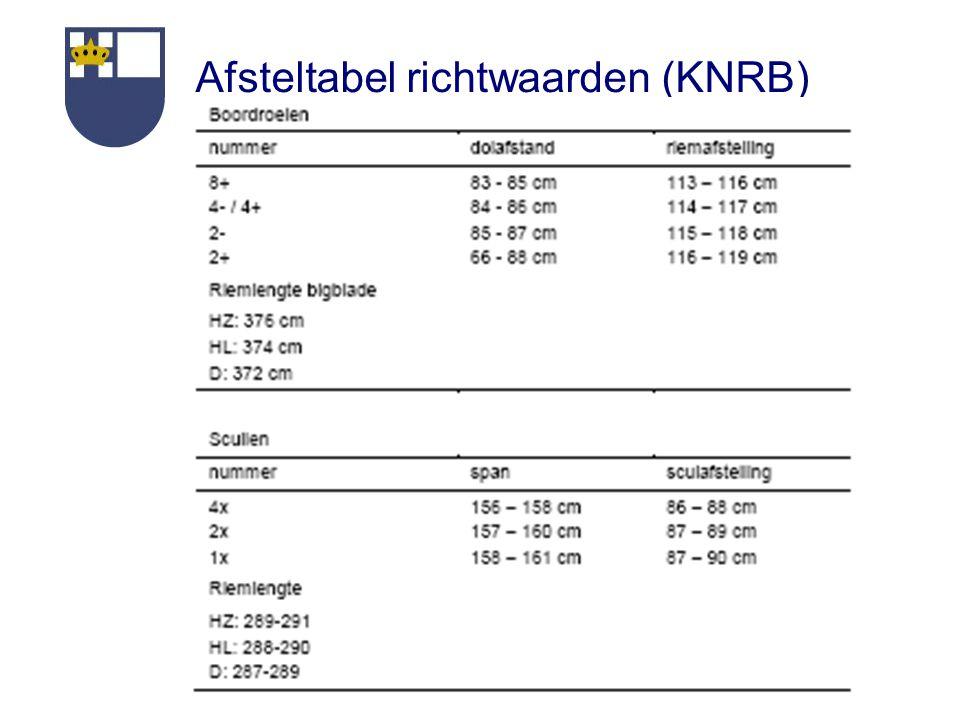 Afsteltabel richtwaarden (KNRB)