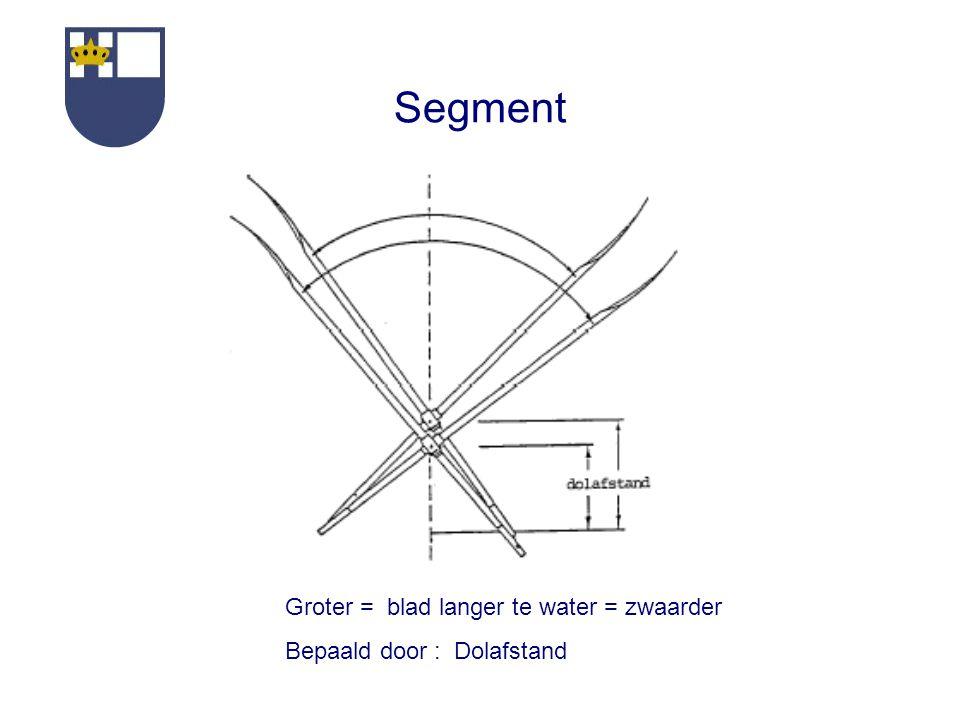 Segment Groter = blad langer te water = zwaarder Bepaald door : Dolafstand