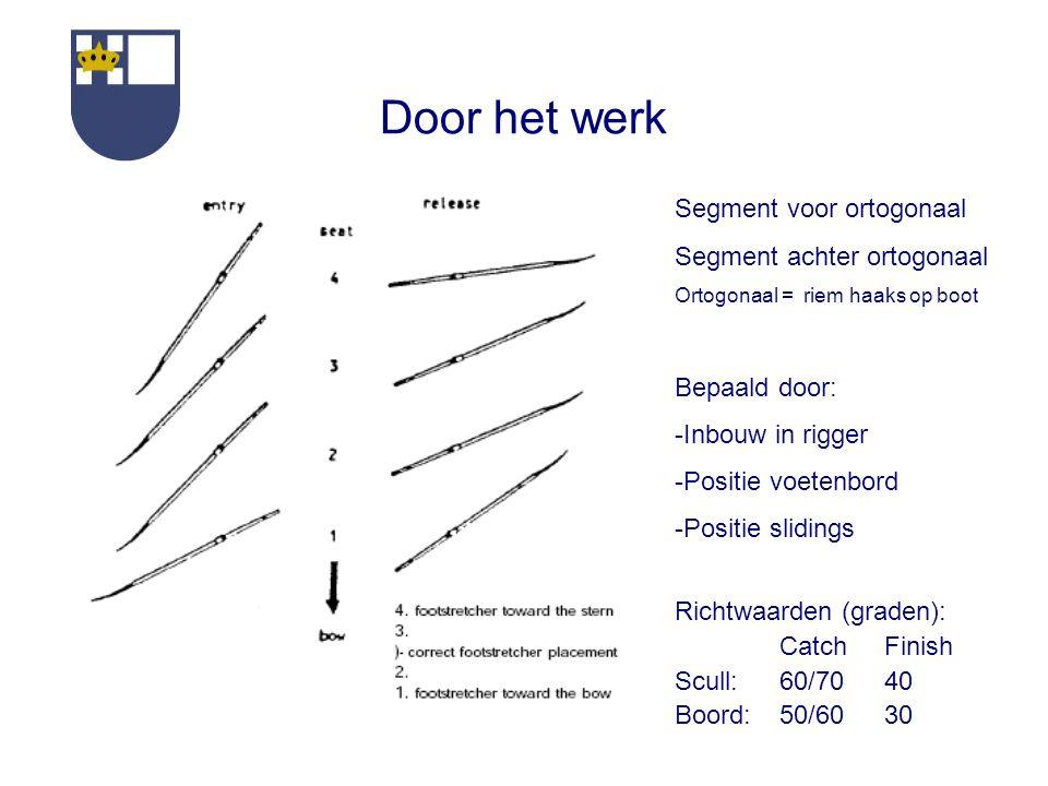 Door het werk Segment voor ortogonaal Segment achter ortogonaal Ortogonaal = riem haaks op boot Bepaald door: -Inbouw in rigger -Positie voetenbord -Positie slidings Richtwaarden (graden): CatchFinish Scull:60/7040 Boord:50/6030