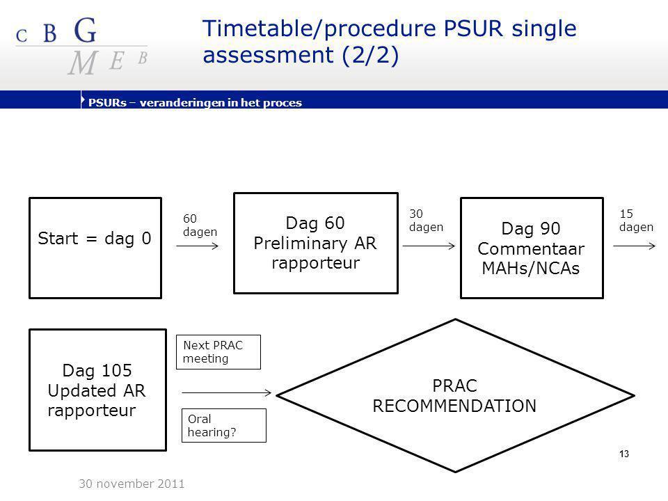 PSURs – veranderingen in het proces 13 Timetable/procedure PSUR single assessment (2/2) 30 november 2011 Start = dag 0 0 Dag 60 Preliminary AR rapport
