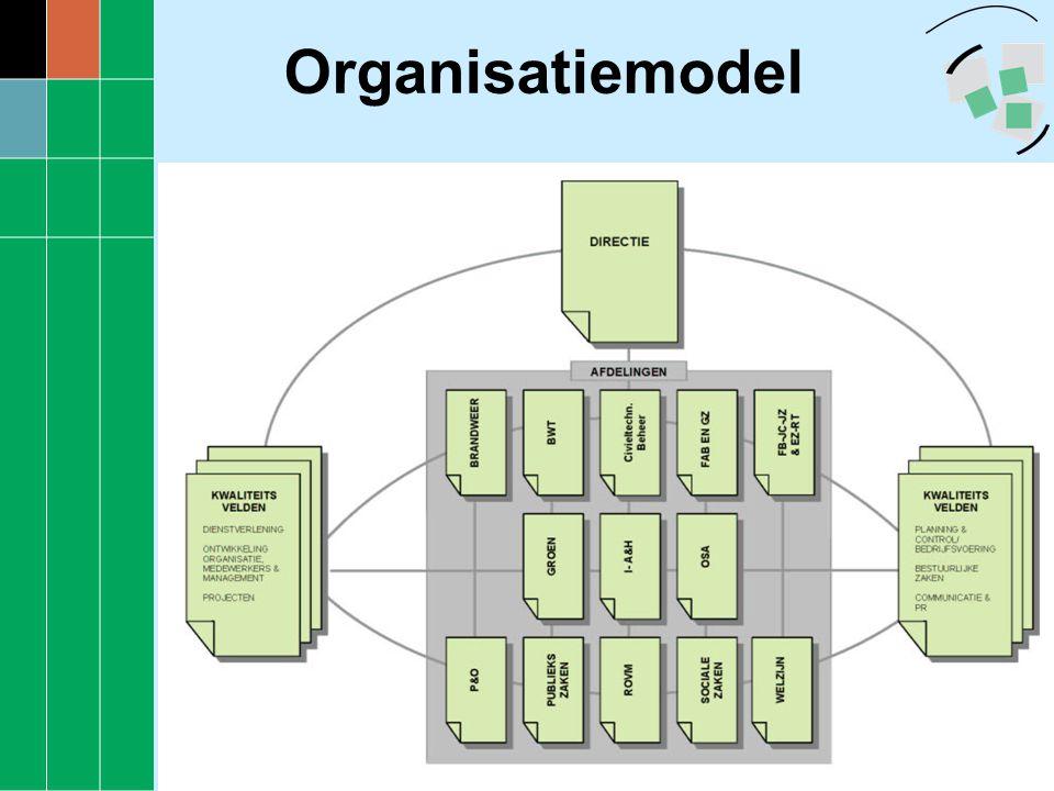 Kwaliteitsvelden Onderwerpen projecten waarin we projectmatig en organisatiebreed een kwaliteitsslag willen maken