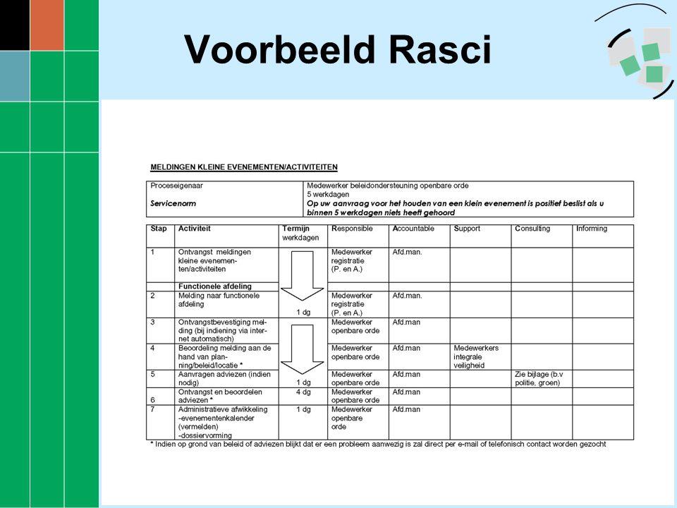 Rasci-werkwijze •Stap 1: Inventariseren inwonergerichte werkprocessen (in totaal ca 100) •Stap 2: Huidige werkprocessen in een Rasci beschrijven •Stap 3: 1e Rasci-gesprek