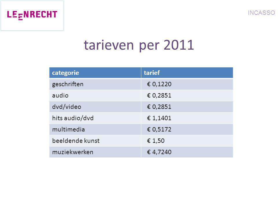 categorietarief geschriften € 0,1220 audio € 0,2851 dvd/video € 0,2851 hits audio/dvd € 1,1401 multimedia € 0,5172 beeldende kunst € 1,50 muziekwerken € 4,7240 INCASSO