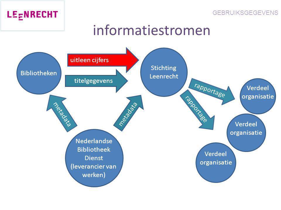 Stichting Leenrecht Nederlandse Bibliotheek Dienst (leverancier van werken) Bibliotheken uitleen cijfers metadata titelgegevens metadata informatiestr
