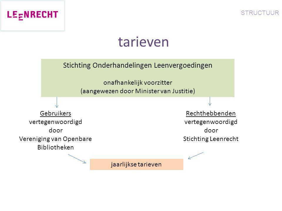 tarieven Stichting Onderhandelingen Leenvergoedingen onafhankelijk voorzitter (aangewezen door Minister van Justitie) Gebruikers vertegenwoordigd door
