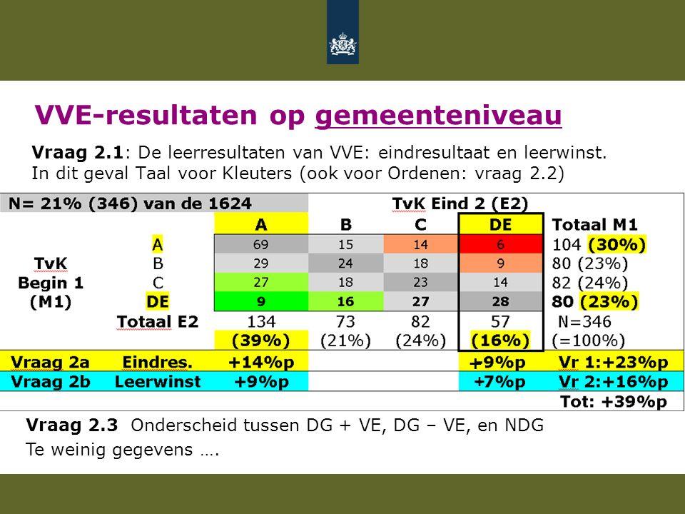 VVE-resultaten op gemeenteniveau Vraag 2.1: De leerresultaten van VVE: eindresultaat en leerwinst.