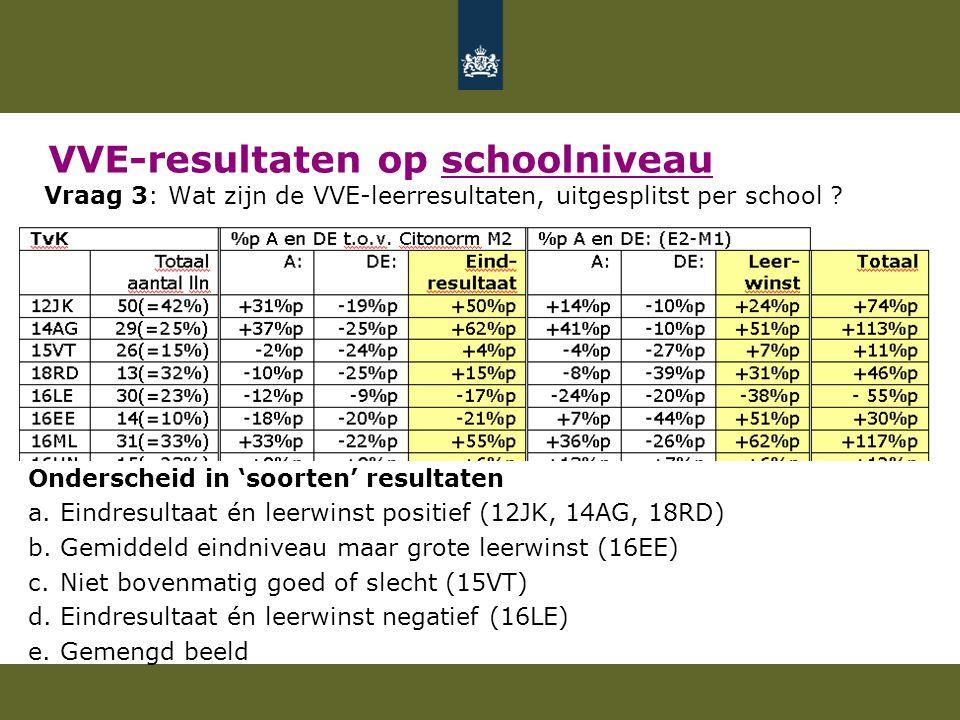 VVE-resultaten op schoolniveau Vraag 3: Wat zijn de VVE-leerresultaten, uitgesplitst per school .