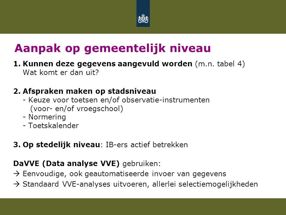 Aanpak op gemeentelijk niveau 1.Kunnen deze gegevens aangevuld worden (m.n.