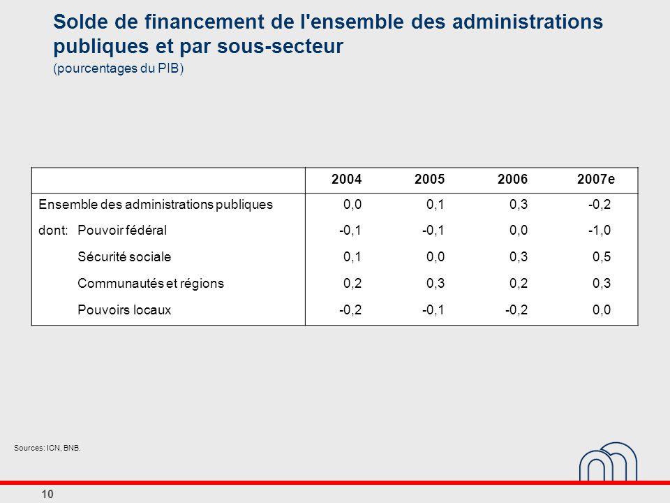 10 Solde de financement de l ensemble des administrations publiques et par sous-secteur (pourcentages du PIB) 2004200520062007e Ensemble des administrations publiques0,00,10,3-0,2 dont:Pouvoir fédéral-0,1 0,0-1,0 Sécurité sociale0,10,00,30,5 Communautés et régions0,20,30,20,3 Pouvoirs locaux-0,2-0,1-0,20,0 Sources: ICN, BNB.