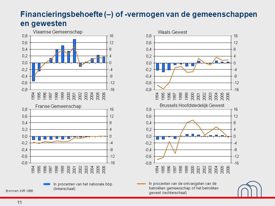 11 Financieringsbehoefte (–) of -vermogen van de gemeenschappen en gewesten Vlaamse Gemeenschap Franse Gemeenschap Waals Gewest Brussels Hoofdstedelijk Gewest Bronnen: INR, NBB.