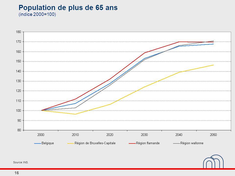 16 Population de plus de 65 ans (indice 2000=100) Source: INS.