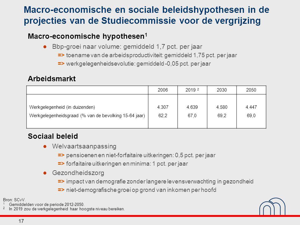 17 Macro-economische en sociale beleidshypothesen in de projecties van de Studiecommissie voor de vergrijzing Bron: SCvV.