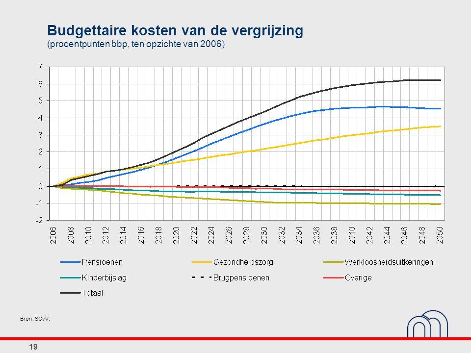 19 Bron: SCvV. Budgettaire kosten van de vergrijzing (procentpunten bbp, ten opzichte van 2006)