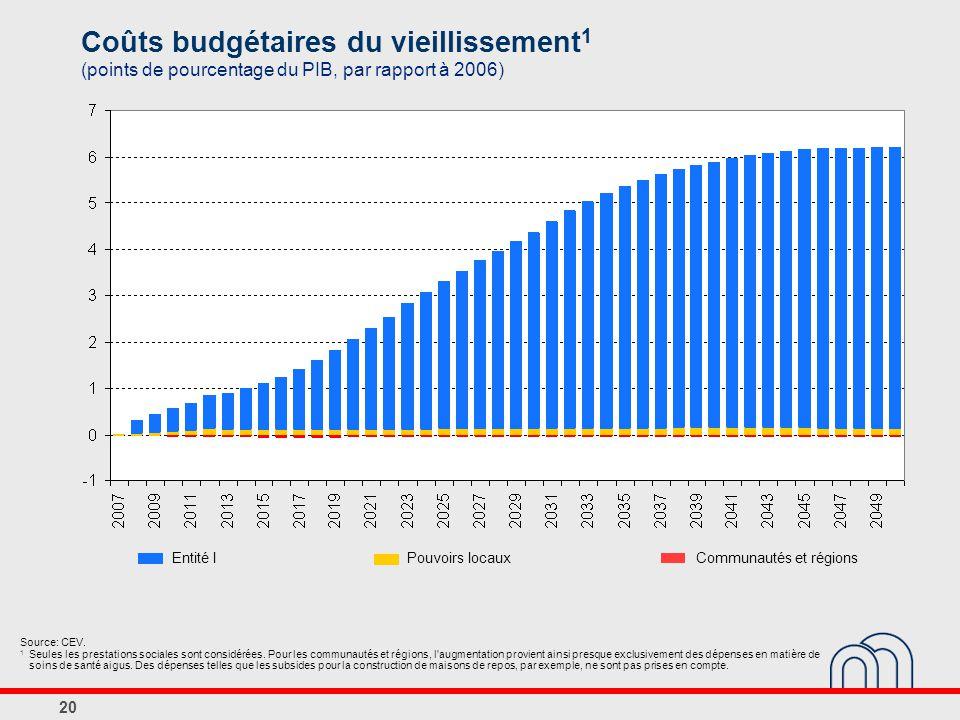 20 Coûts budgétaires du vieillissement 1 (points de pourcentage du PIB, par rapport à 2006) Source: CEV.
