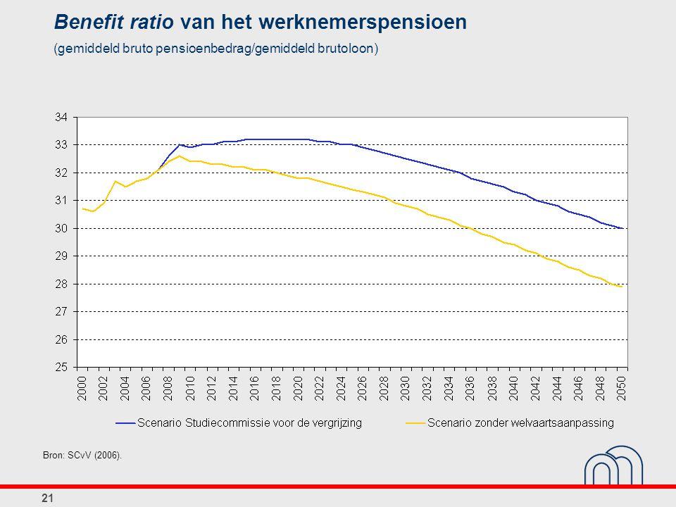 21 Benefit ratio van het werknemerspensioen (gemiddeld bruto pensioenbedrag/gemiddeld brutoloon) Bron: SCvV (2006).