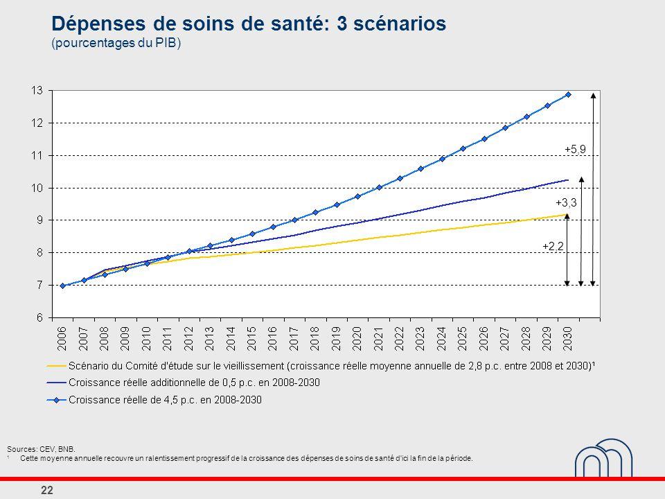 22 Dépenses de soins de santé: 3 scénarios (pourcentages du PIB) Sources: CEV, BNB.