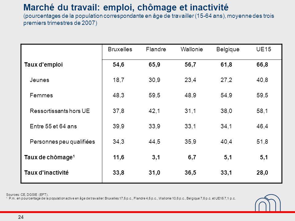 24 Marché du travail: emploi, chômage et inactivité (pourcentages de la population correspondante en âge de travailler (15-64 ans), moyenne des trois premiers trimestres de 2007) Sources: CE, DGSIE (EFT).