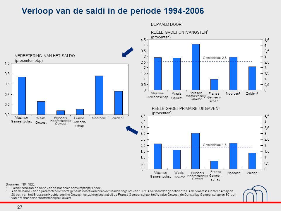 27 Verloop van de saldi in de periode 1994-2006 VERBETERING VAN HET SALDO (procenten bbp) BEPAALD DOOR: REËLE GROEI ONTVANGSTEN 1 (procenten) REËLE GROEI PRIMAIRE UITGAVEN 1 (procenten) Vlaamse Gemeenschap Waals Gewest Brussels Hoofdstedelijk Gewest Franse Gemeen- schap Noorden 2 Zuiden 2 Vlaamse Gemeenschap Waals Gewest Brussels Hoofdstedelijk Gewest Franse Gemeen- schap Noorden 2 Zuiden 2 Vlaamse Gemeenschap Waals Gewest Brussels Hoofdstedelijk Gewest Franse Gemeen- schap Noorden 2 Zuiden 2 Gemiddelde: 1,8 Gemiddelde: 2,6 Bronnen : INR, NBB.