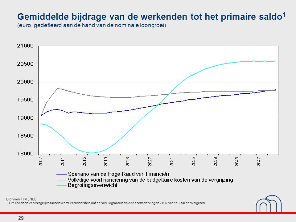 29 Gemiddelde bijdrage van de werkenden tot het primaire saldo 1 (euro, gedefleerd aan de hand van de nominale loongroei) Bronnen: HRF, NBB.