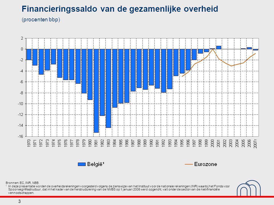 4 Dette publique brute consolidée (pourcentages du PIB) Sources: CE, ICN, BNB.