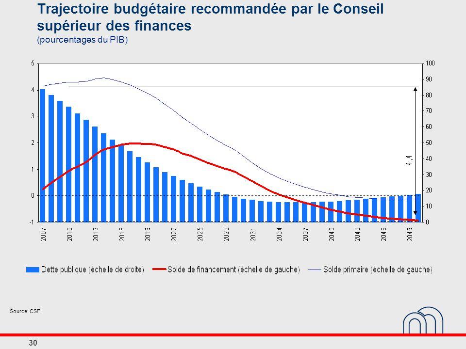 30 Trajectoire budgétaire recommandée par le Conseil supérieur des finances (pourcentages du PIB) Source: CSF.