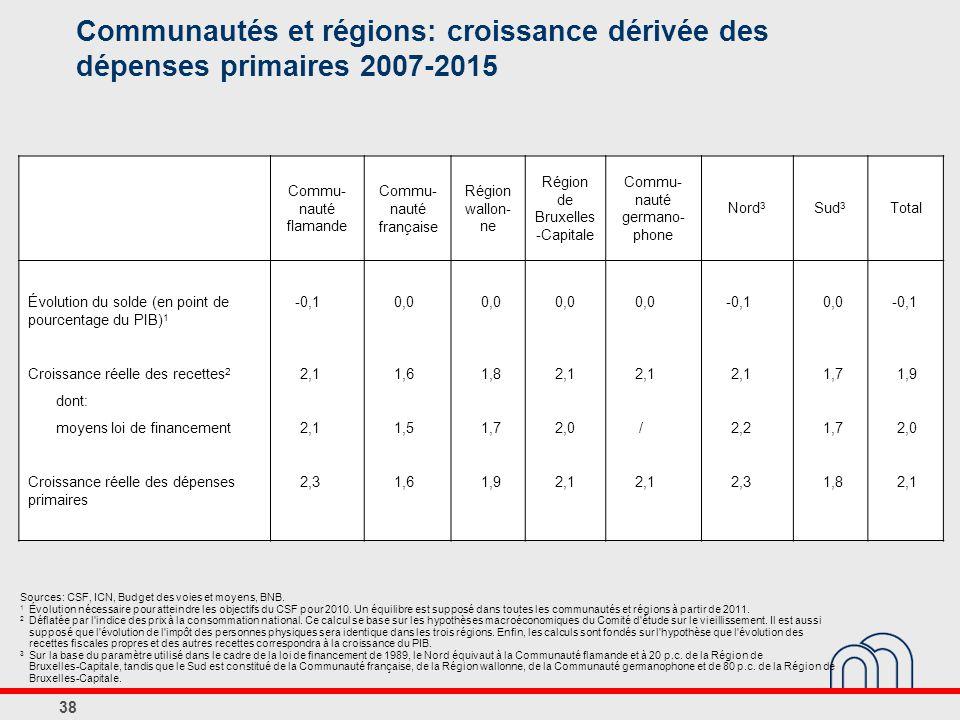 38 Communautés et régions: croissance dérivée des dépenses primaires 2007-2015 Sources: CSF, ICN, Budget des voies et moyens, BNB.