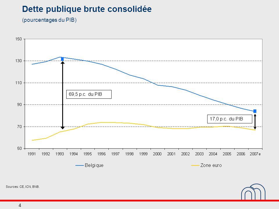 5 Normen inzake financieringsbehoefte (-) of -vermogen van de Belgische overheid (procenten bbp) 200220032004200520062007200820092010 Stabiliteitsprogramma s en opeenvolgende bijwerkingen November 20020,0 0,30,5 November 20030,20,0 0,3 December 20040,0 0,30,6 December 20050,0 0,30,50,7 December 20060,00,30,50,70,9 p.m.