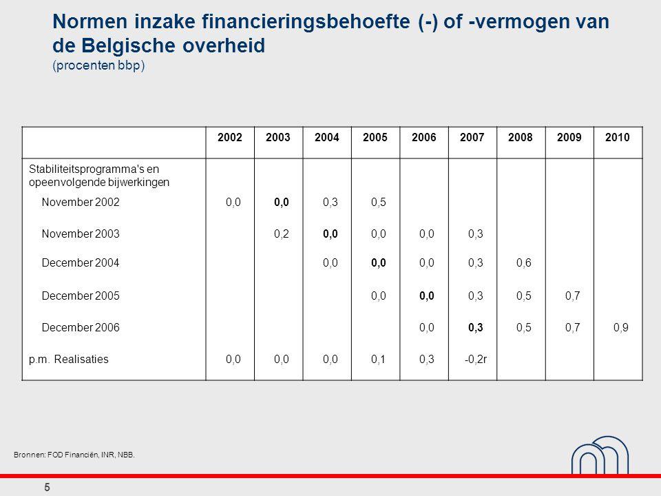 36 Marges budgétaires en matière de dépenses primaires (pourcentages de variation réelle par rapport à l année précédente) Sources: CSF, BNB.