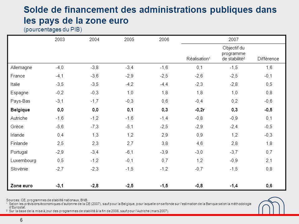 37 Verloop van de begrotingssaldi bij een identieke groei van de niet-vergrijzingsgebonden primaire uitgaven 1 (procenten bbp) Bronnen: SCvV, NBB, HRF.