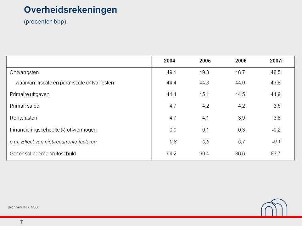 8 Incidence du taux implicite sur les charges d intérêts Taux sur la dette publique Baisse des charges d intérêts et incidence du taux d intérêt implicite (pourcentages du PIB) Dont: Sources: SPF Finances, ICN, BNB.
