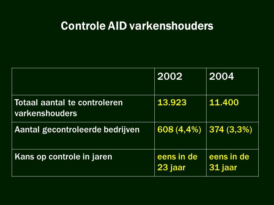 Controle AID varkenshouders 20022004 Totaal aantal te controleren varkenshouders 13.92311.400 Aantal gecontroleerde bedrijven608 (4,4%)374 (3,3%) Kans