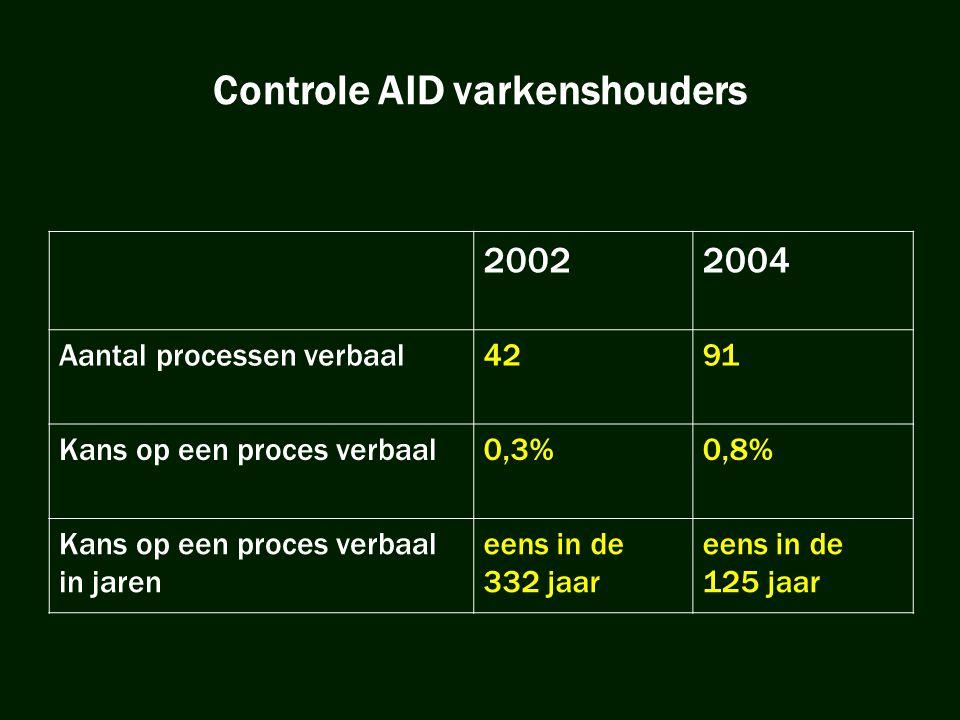 Controle AID varkenshouders 20022004 Aantal processen verbaal4291 Kans op een proces verbaal0,3%0,8% Kans op een proces verbaal in jaren eens in de 33