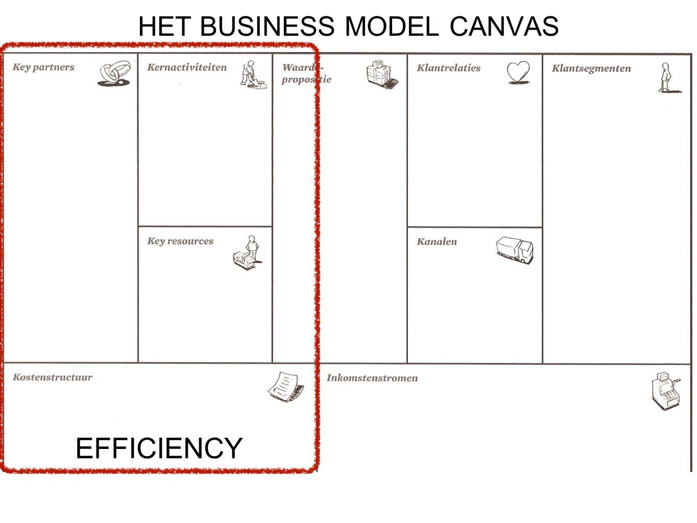 EFFICIENCY HET BUSINESS MODEL CANVAS