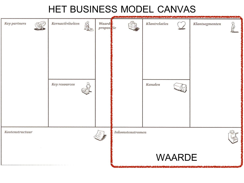 WAARDE HET BUSINESS MODEL CANVAS