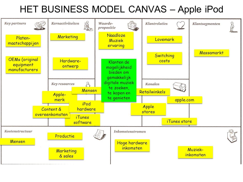 HET BUSINESS MODEL CANVAS – Apple iPod Platen- maatschappijen OEMs (original equipment manufacturers Marketing & sales Marketing & sales Productie Men