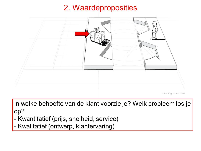 Tekeningen door JAM 2. Waardeproposities In welke behoefte van de klant voorzie je? Welk probleem los je op? - Kwantitatief (prijs, snelheid, service)