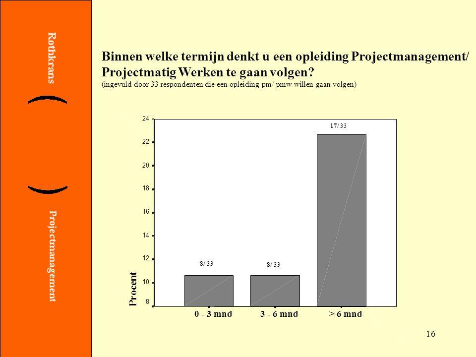 Binnen welke termijn denkt u een opleiding Projectmanagement/ Projectmatig Werken te gaan volgen.