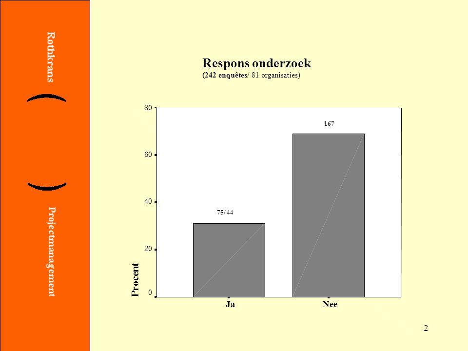 2 Respons onderzoek (242 enquêtes/ 81 organisaties ) NeeJa Procent 80 60 40 20 0 75/ 44 167