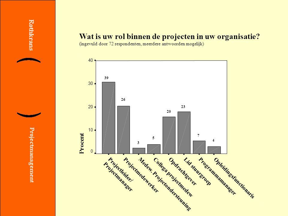 4 Wat is uw rol binnen de projecten in uw organisatie.