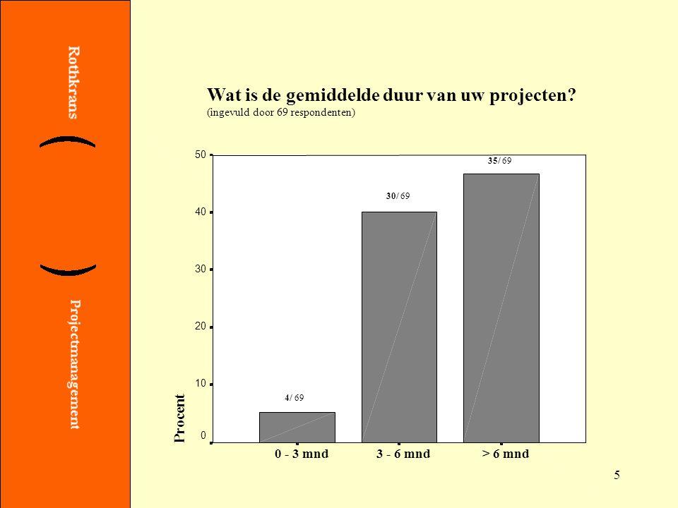 5 Wat is de gemiddelde duur van uw projecten.