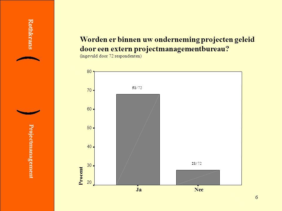 17 In welke vorm van een opleiding Projectmanagement/ Projectmatig Werken bent u geïnteresseerd.