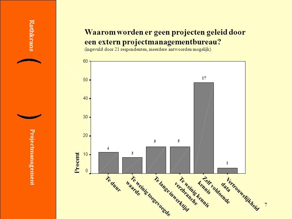 7 Waarom worden er geen projecten geleid door een extern projectmanagementbureau.