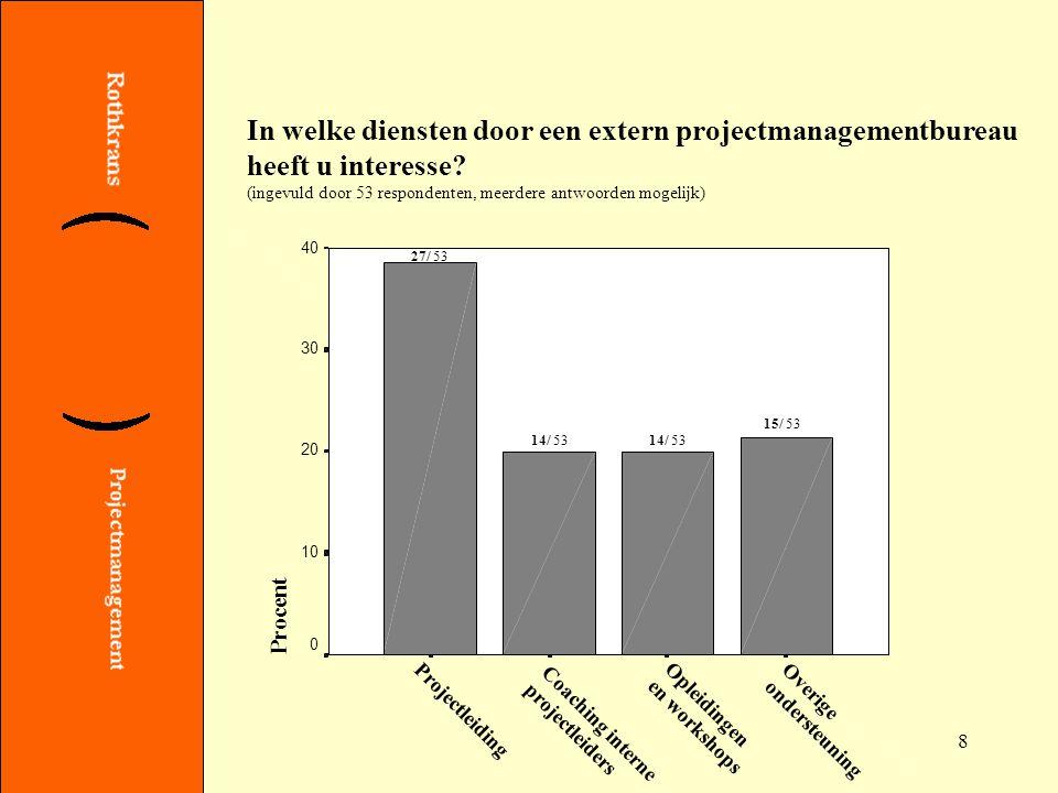 19 In welke onderwerpen van Projectmanagement/ Projectmatig Werken bent u geïnteresseerd.