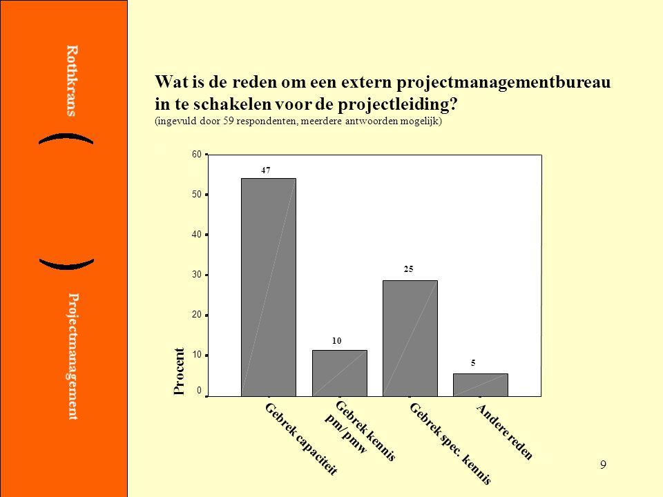 9 Wat is de reden om een extern projectmanagementbureau in te schakelen voor de projectleiding.