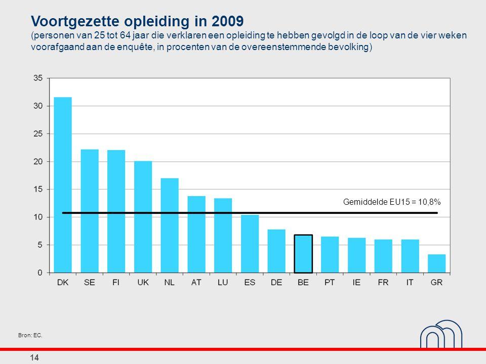 14 Bron: EC. Voortgezette opleiding in 2009 (personen van 25 tot 64 jaar die verklaren een opleiding te hebben gevolgd in de loop van de vier weken vo