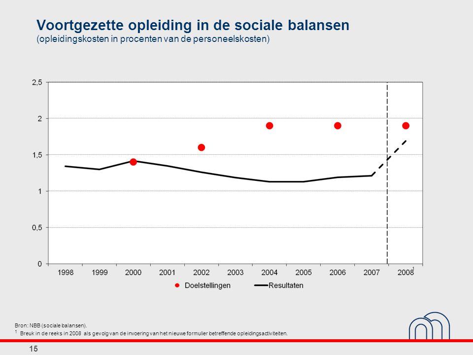 15 Voortgezette opleiding in de sociale balansen (opleidingskosten in procenten van de personeelskosten) Bron: NBB (sociale balansen). 1 Breuk in de r